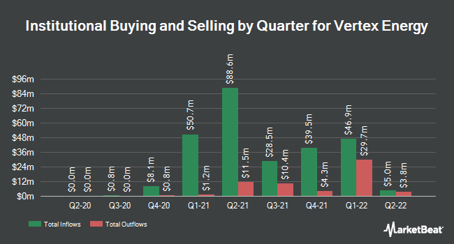 Institutional Ownership by Quarter for Vertex Energy (NASDAQ:VTNR)