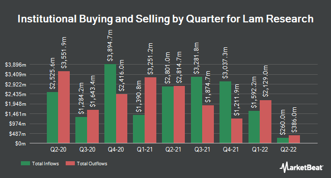 Institutional Ownership by Quarter for Lam Research (NASDAQ:LRCX)