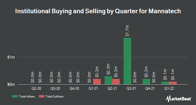 Institutional Ownership by Quarter for Mannatech (NASDAQ:MTEX)