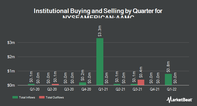 Institutional Ownership by Quarter for Altisource Asset Management (NYSEAMERICAN:AAMC)