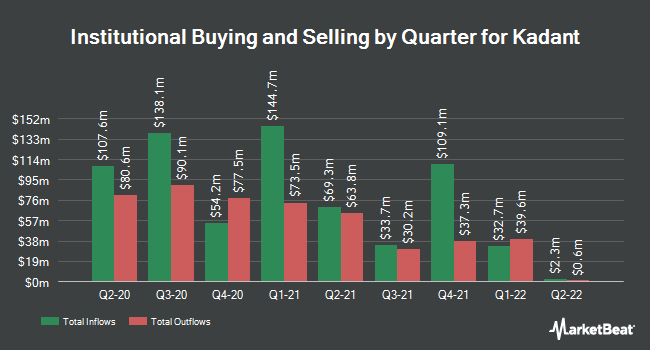 Institutional Ownership by Quarter for Kadant (NYSE:KAI)