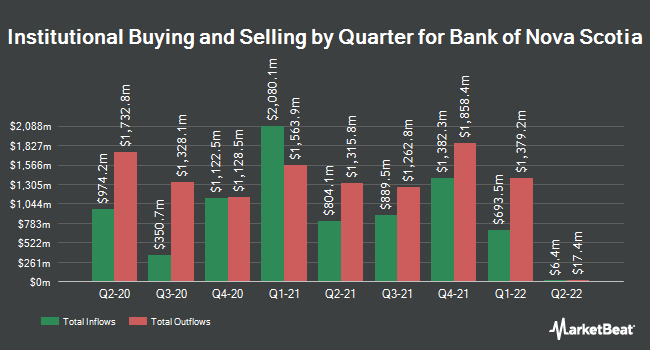 Institutional Ownership by Quarter for Scotiabank (NYSE:BNS)