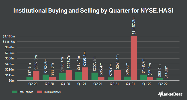 Institutional Ownership by Quarter for Hannon Armstrong (NYSE:HASI)