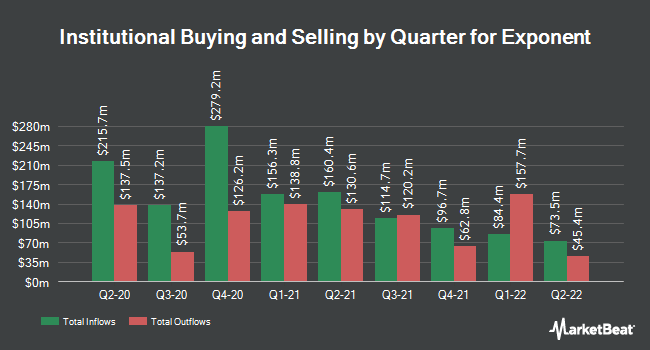 Institutional Ownership by Quarter for Exponent (NASDAQ:EXPO)