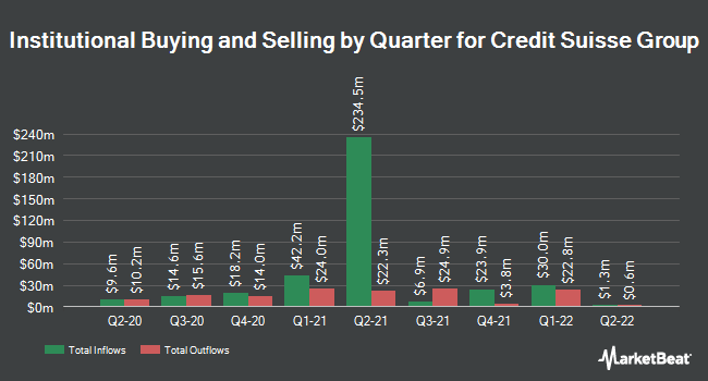 Institutional Ownership by Quarter for Credit Suisse Group (NYSE:CS)