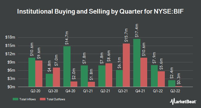 Institutional Ownership by Quarter for Boulder Growth & Income Fund Inc common stock (NYSE:BIF)