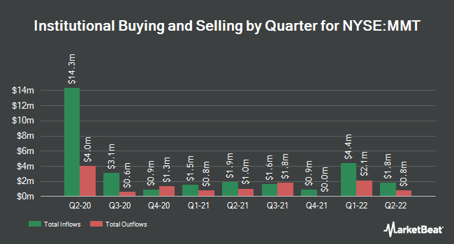 Institutional Ownership by Quarter for MFS Multimarket Income Trust (NYSE:MMT)