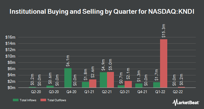 Institutional Ownership by Quarter for Kandi Technolgies (NASDAQ:KNDI)
