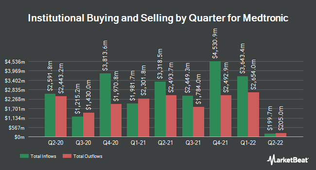 Institutional Ownership by Quarter for Medtronic (NYSE:MDT)