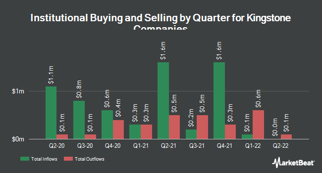 Institutional Ownership by Quarter for Kingstone Companies (NASDAQ:KINS)