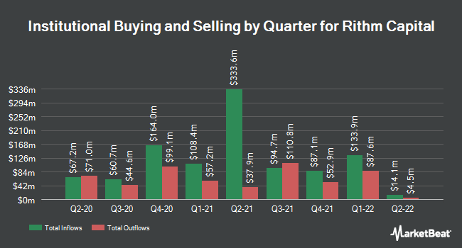 Institutional Ownership by Quarter for New Residential Inv (NYSE:NRZ)