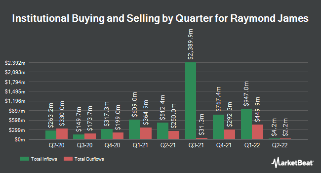 Institutional Ownership by Quarter for Raymond James (NYSE:RJF)