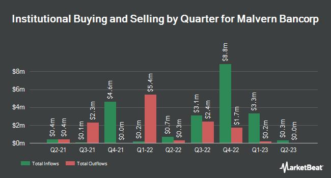 Institutional Ownership by Quarter for Malvern Bancorp (NASDAQ:MLVF)