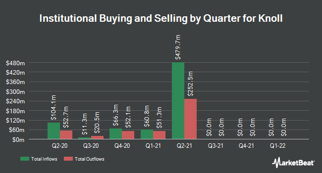 Institutional Ownership by Quarter for Knoll (NYSE:KNL)