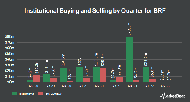 Institutional Ownership by Quarter for BRF (NYSE:BRFS)