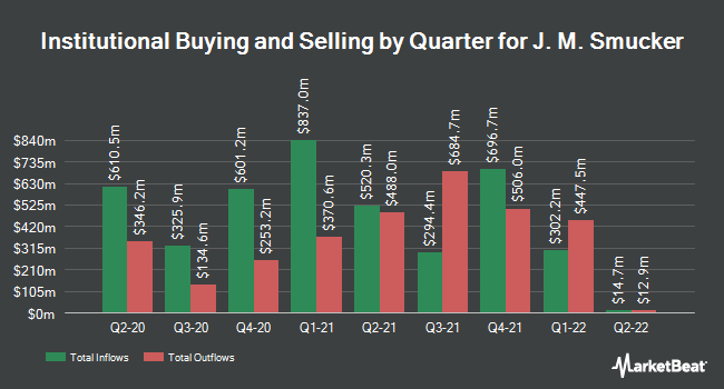 Institutional Ownership by Quarter for J M Smucker (NYSE:SJM)