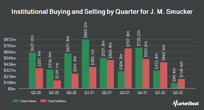 Institutional Ownership by Quarter for The J.M. Smucker (NYSE:SJM)