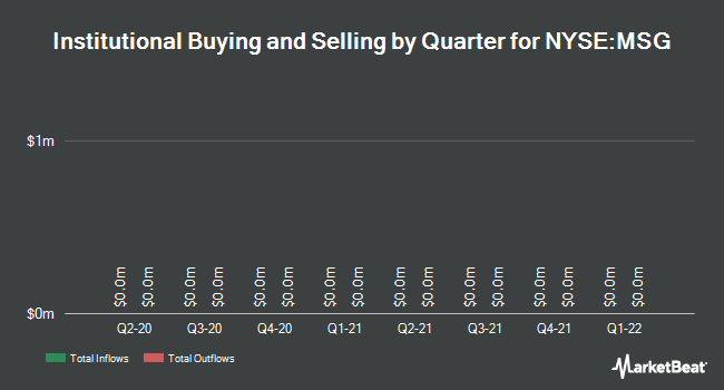 Institutional Ownership by Quarter for The Madison Square Garden (NYSE:MSG)