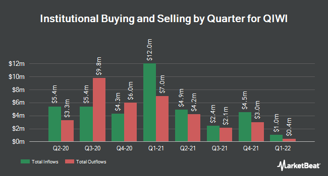 Institutional Ownership by Quarter for Qiwi (NASDAQ:QIWI)