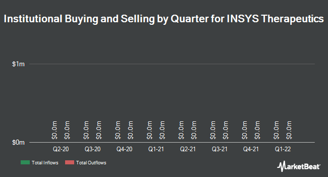 Institutional Ownership by Quarter for Insys Therapeutics (NASDAQ:INSY)