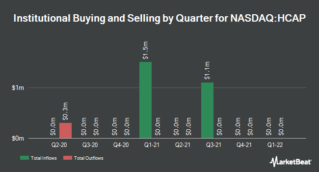 Institutional Ownership by Quarter for Harvest Capital Credit (NASDAQ:HCAP)