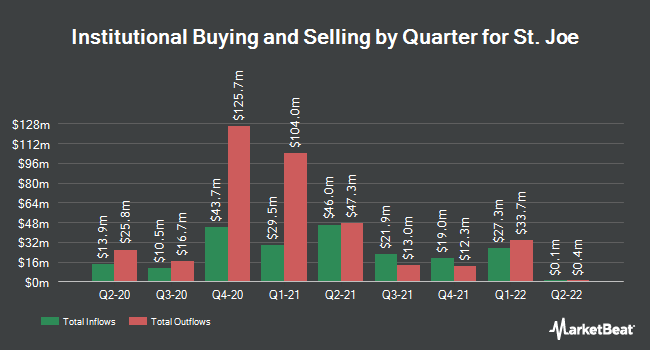 Institutional Ownership by Quarter for St. Joe (NYSE:JOE)