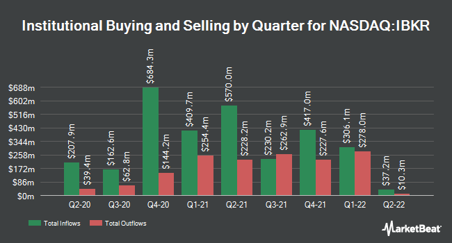 Institutional Ownership by Quarter for Interactive Brokers Group (NASDAQ:IBKR)