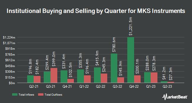 Institutional Ownership by Quarter for MKS Instruments (NASDAQ:MKSI)