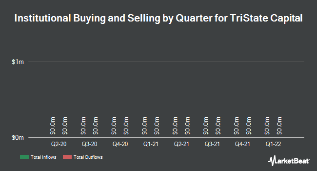 Institutional Ownership by Quarter for Tristate Capital (NASDAQ:TSC)