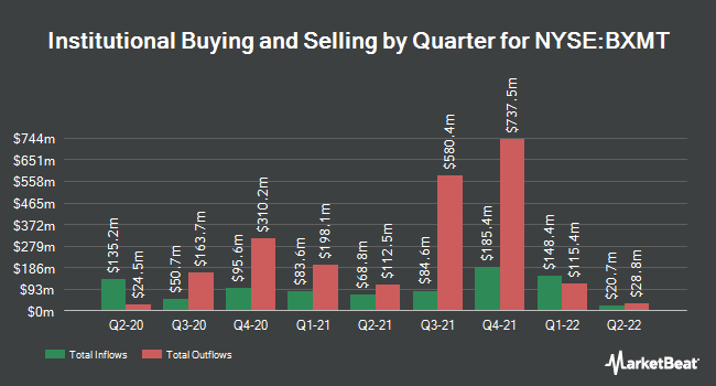 Institutional Ownership by Quarter for Blackstone Mortgage Trust (NYSE:BXMT)