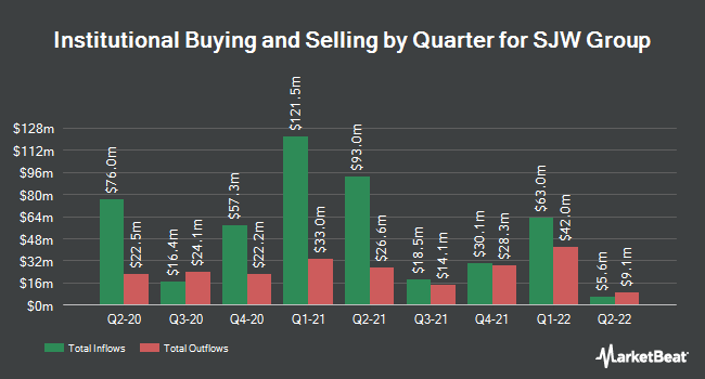 Institutional Ownership by Quarter for SJW Group (NYSE:SJW)