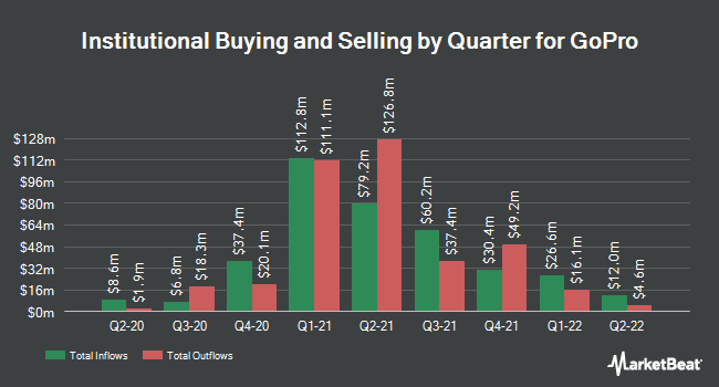 Institutional Ownership by Quarter for GoPro (NASDAQ:GPRO)