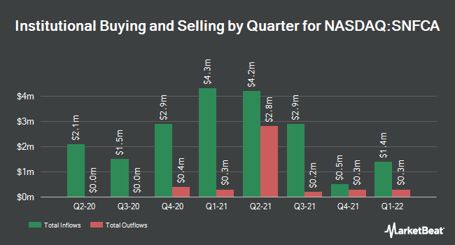 Institutional Ownership by Quarter for Security National Financial (NASDAQ:SNFCA)