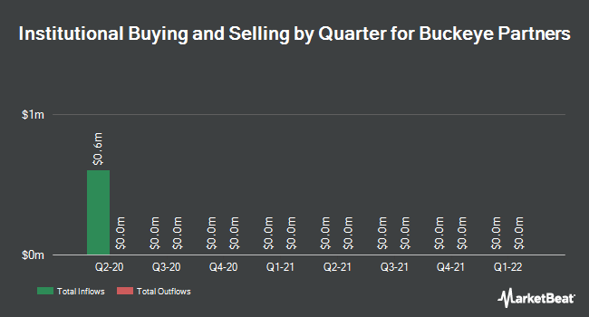 Institutional Ownership by Quarter for Buckeye Partners (NYSE:BPL)