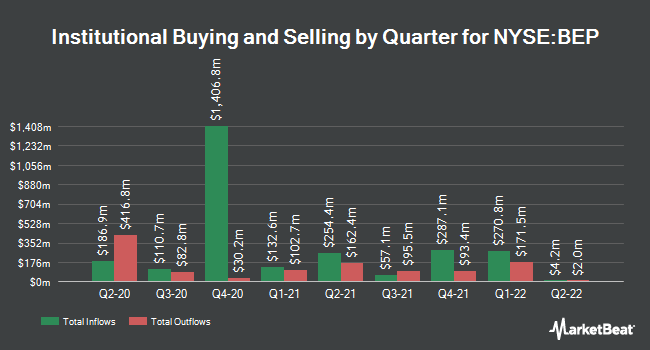Institutional Ownership by Quarter for Brookfield Renewable Partners (NYSE:BEP)