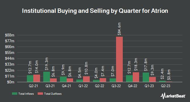Institutional Ownership by Quarter for Atrion (NASDAQ:ATRI)