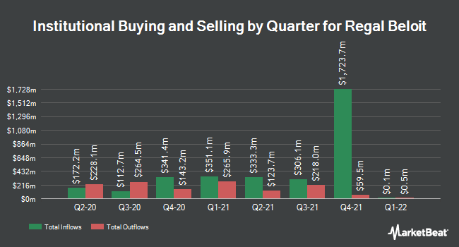 Institutional Ownership by Quarter for Regal Beloit Corporation (NYSE:RBC)