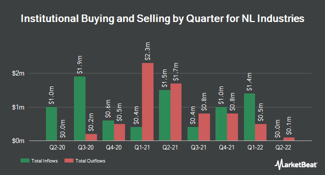 Institutional Ownership by Quarter for NL Industries (NYSE:NL)