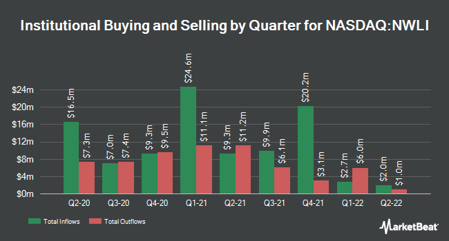 Institutional Ownership by Quarter for National Western Life (NASDAQ:NWLI)
