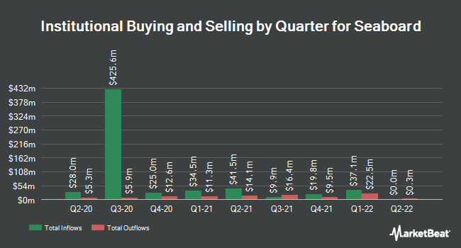 Institutional Ownership by Quarter for Seaboard (NYSEAMERICAN:SEB)