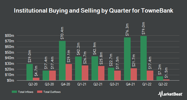 Institutional Ownership by Quarter for TowneBank (NASDAQ:TOWN)
