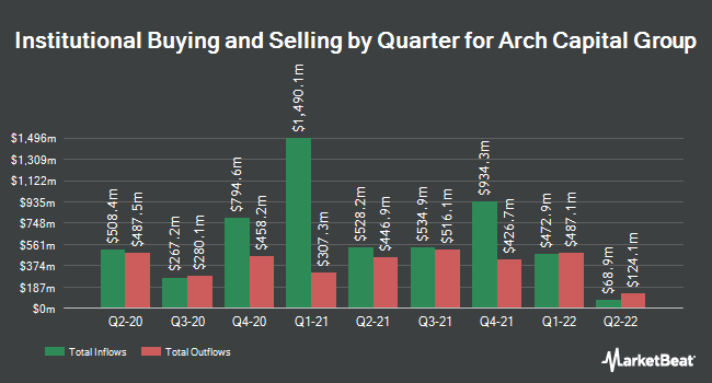 Institutional Ownership by Quarter for Arch Capital Group (NASDAQ:ACGL)