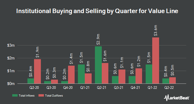Institutional Ownership by Quarter for Value Line (NASDAQ:VALU)