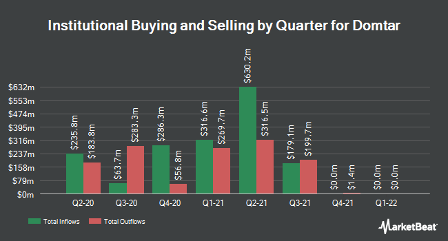Institutional Ownership by Quarter for Domtar (NYSE:UFS)