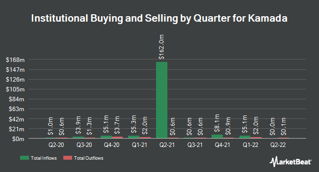 Institutional Ownership by Quarter for Kamada (NASDAQ:KMDA)