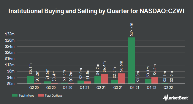 Institutional Ownership by Quarter for Citizens Community Bancorp (NASDAQ:CZWI)
