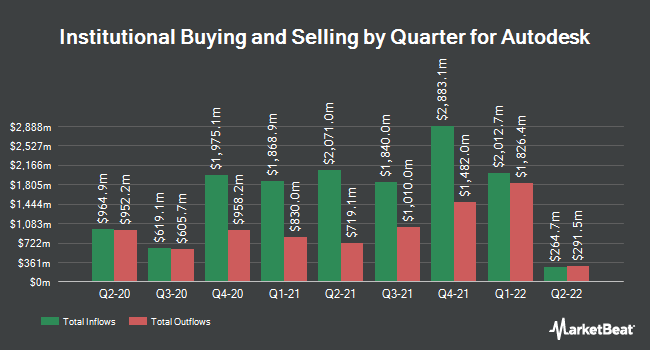 Institutional Ownership by Quarter for Autodesk (NASDAQ:ADSK)
