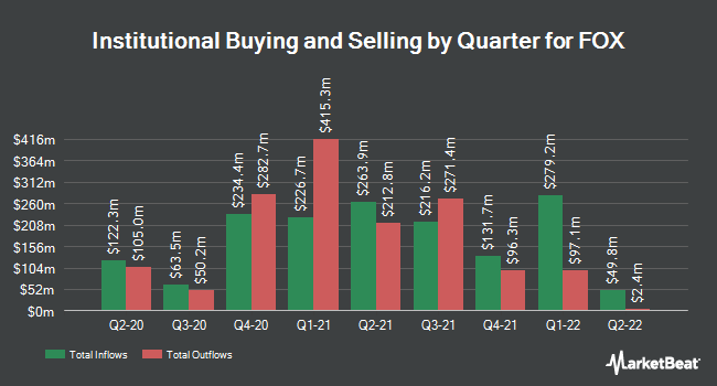 Institutional Ownership by Quarter for 21st Century Fox (NASDAQ:FOX)