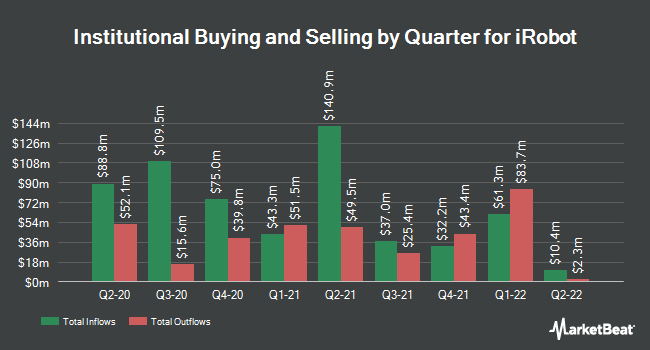 Institutional Ownership by Quarter for iRobot (NASDAQ:IRBT)