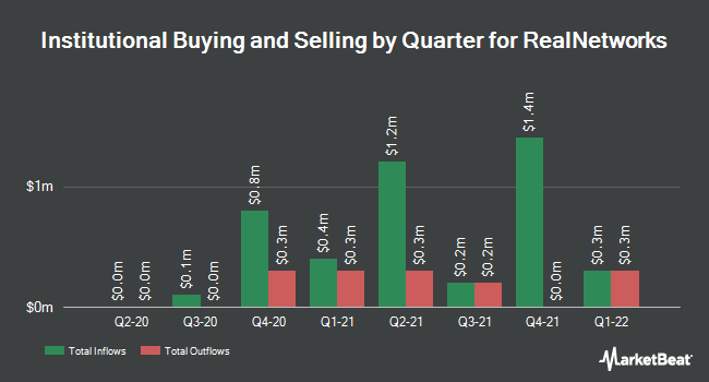 Institutional Ownership by Quarter for RealNetworks (NASDAQ:RNWK)